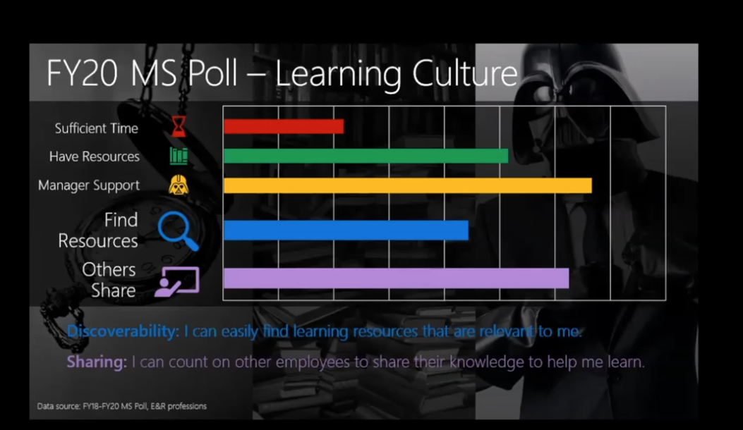 How Microsoft Measures Learning Culture and Barriers