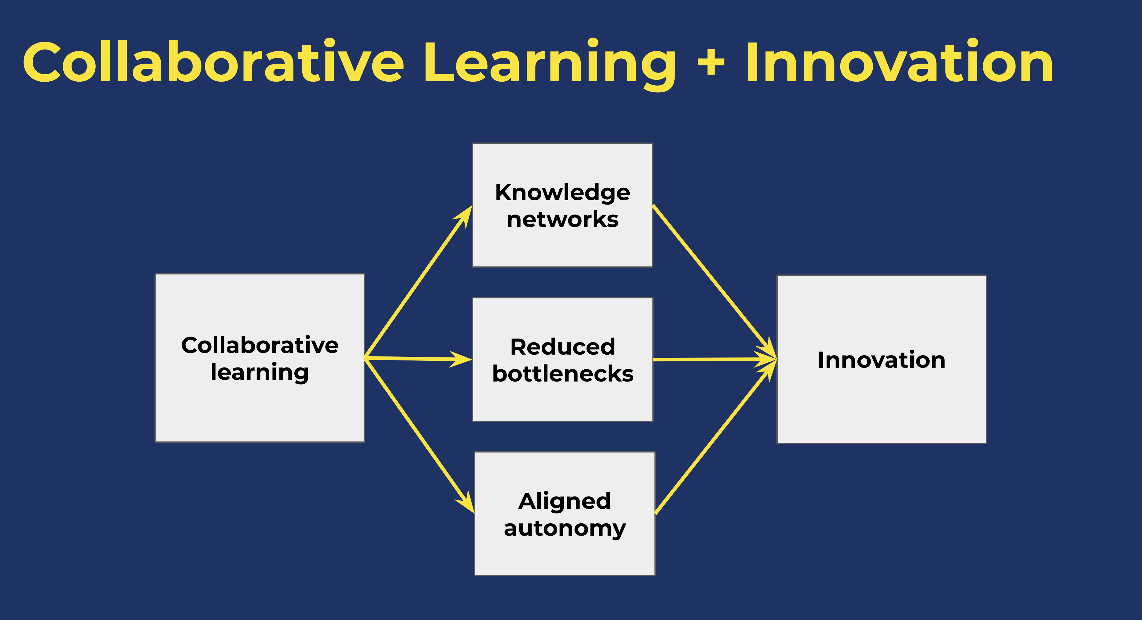 Collaborative Learning through Peer to Peer Learning is Helping Spotify Speed Up Innovation