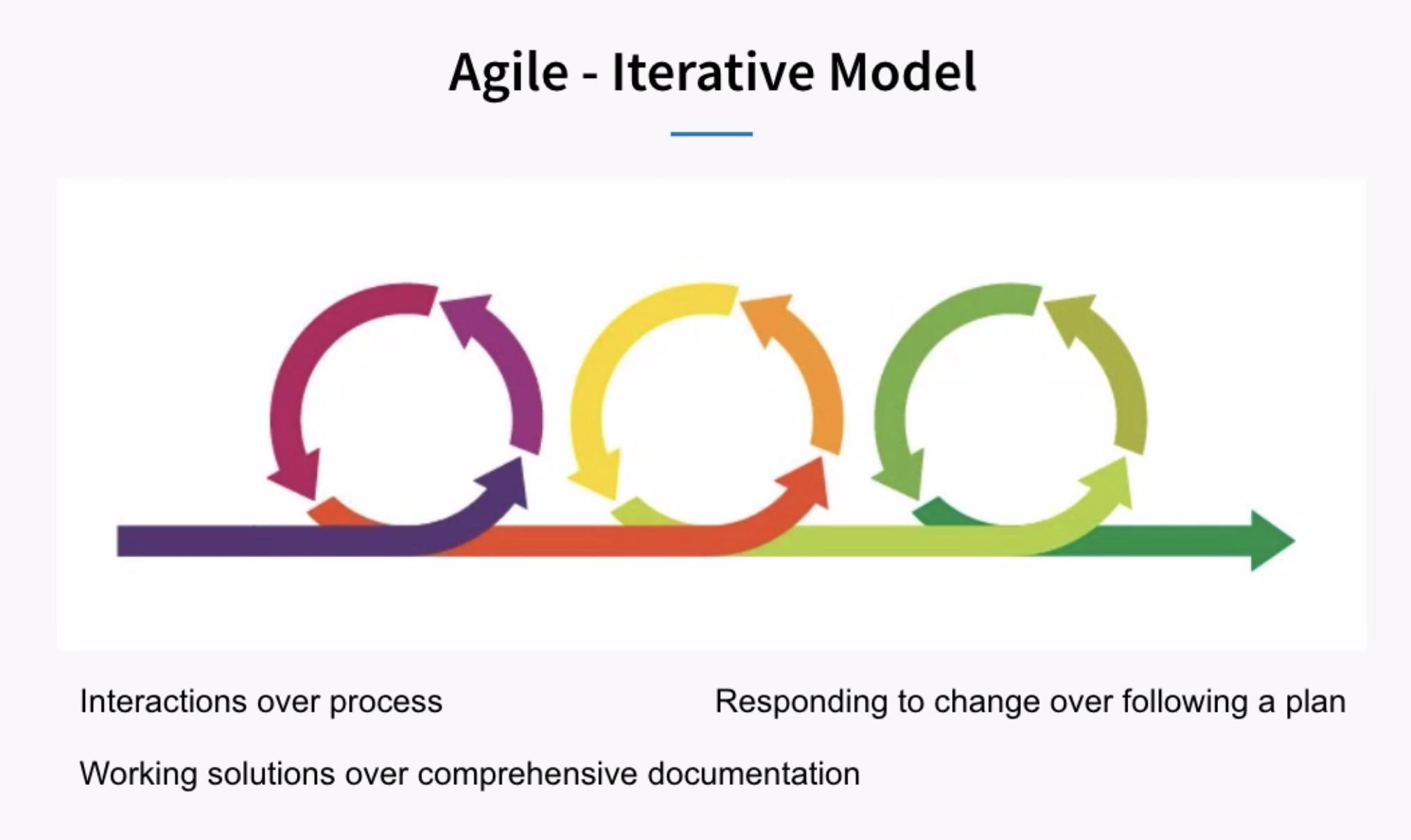 Agile Instructional Design at LinkedIn
