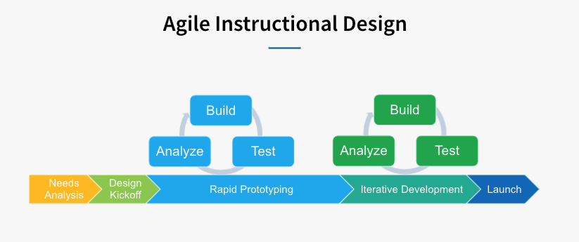 Agile Instructional Design at LinkedIn to Create Engaging Courses